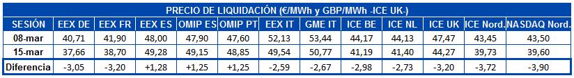 AleaSoft - Tabla liquidacion mercados futuros electricidad europa