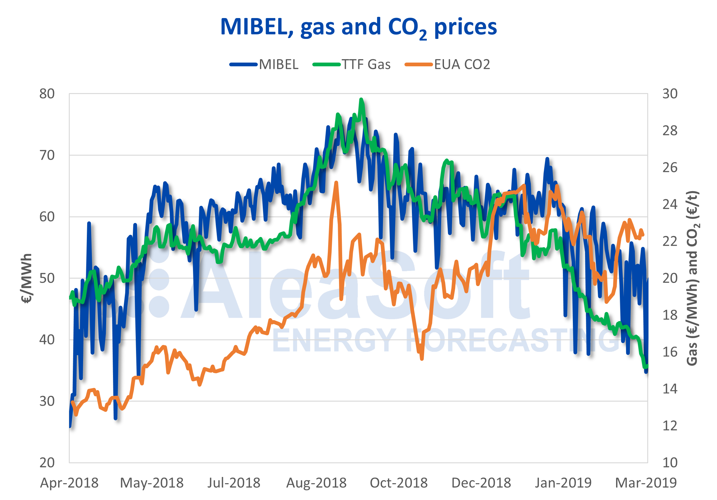 AleaSoft - MIBEL electricity market price TTF gas CO2 EUA emission rights