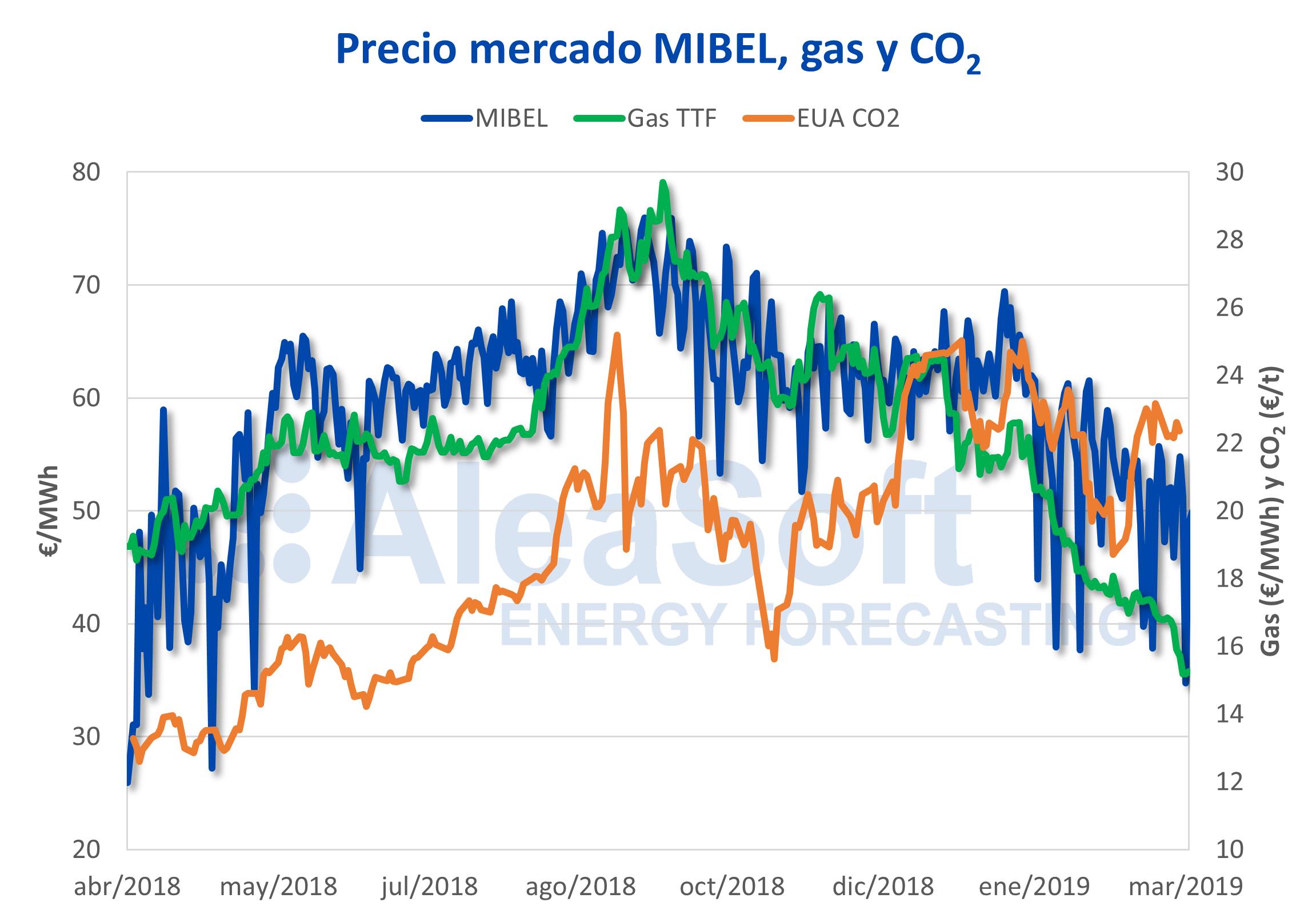 AleaSoft - Precio mercado electricidad MIBEL gas TTF derechos emisiones CO2 EUA