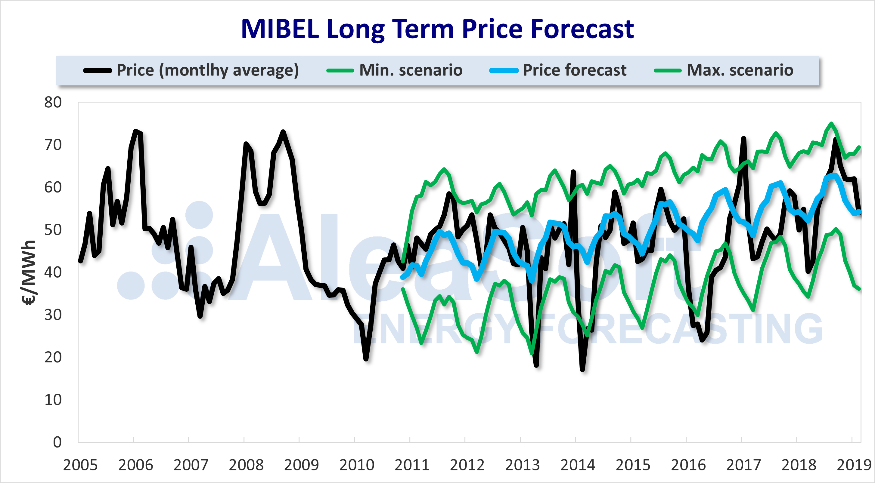 AleaSoft - MIBEL price forecast 15 years