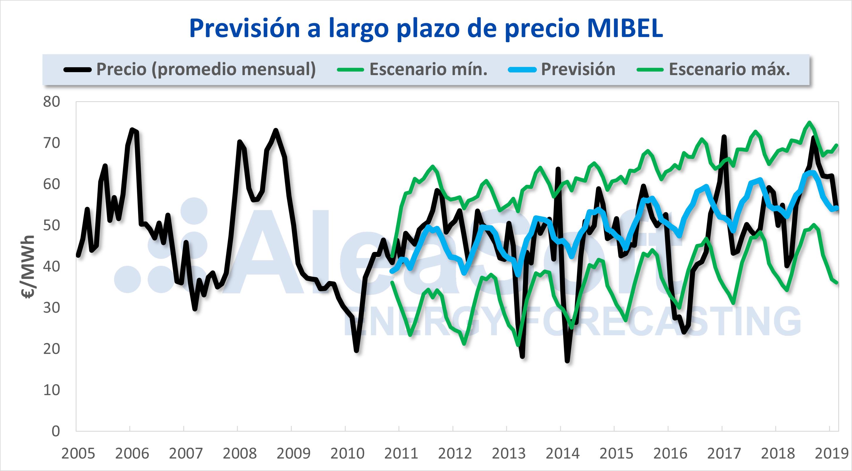 AleaSoft - MIBEL price forecast 15 years