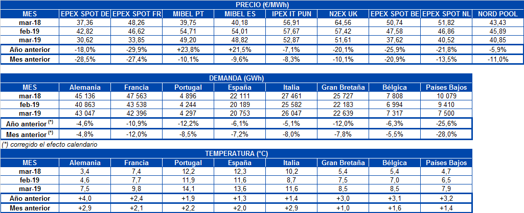 AleaSoft - Tabla mensual precio mercados demanda electricidad temperatura Europa