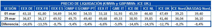 AleaSoft - Tabla precio liquidacion mercados futuros electricidad europa