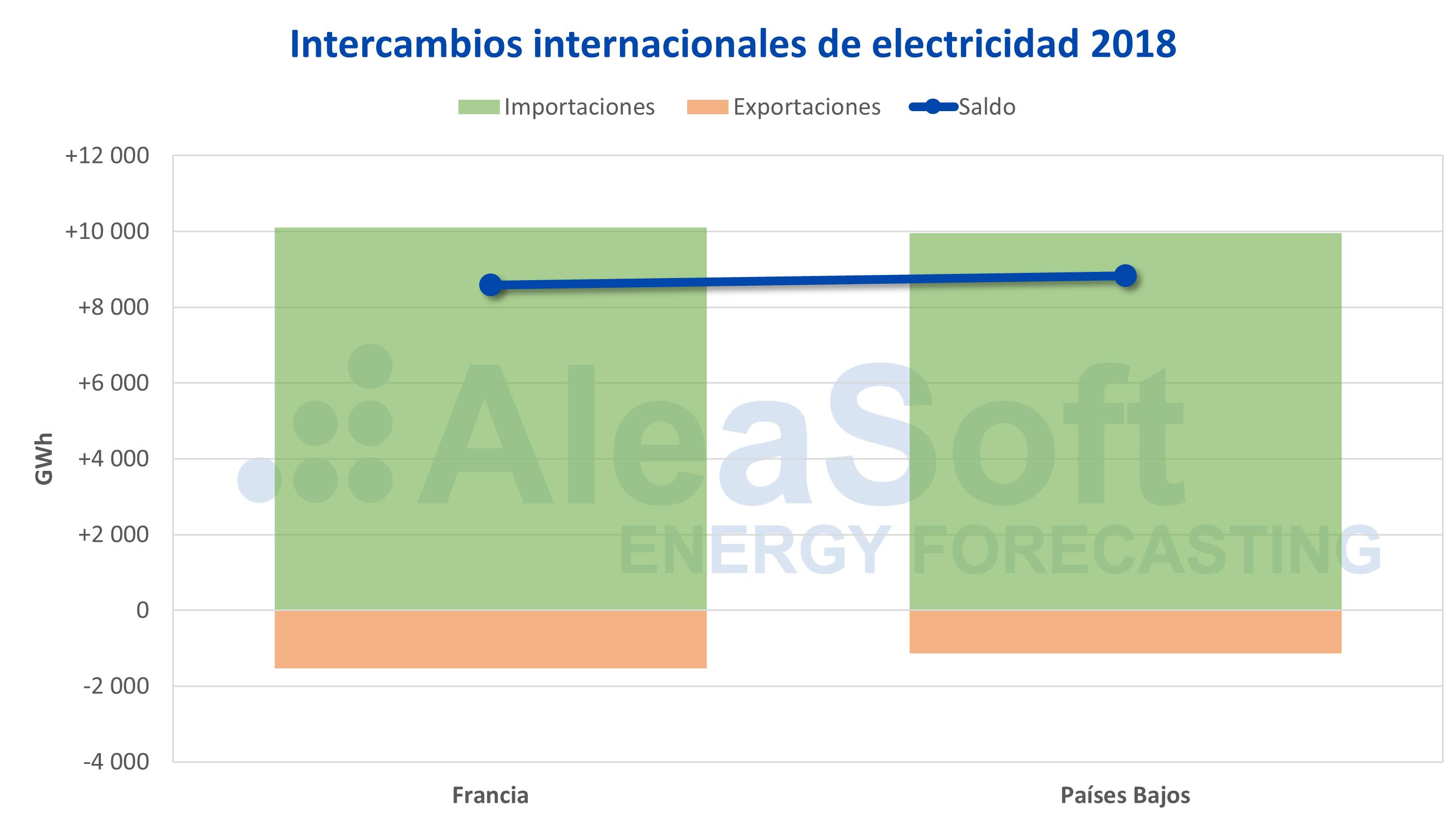 AleaSoft - Belgica intercambios internacionales electricidad 2018