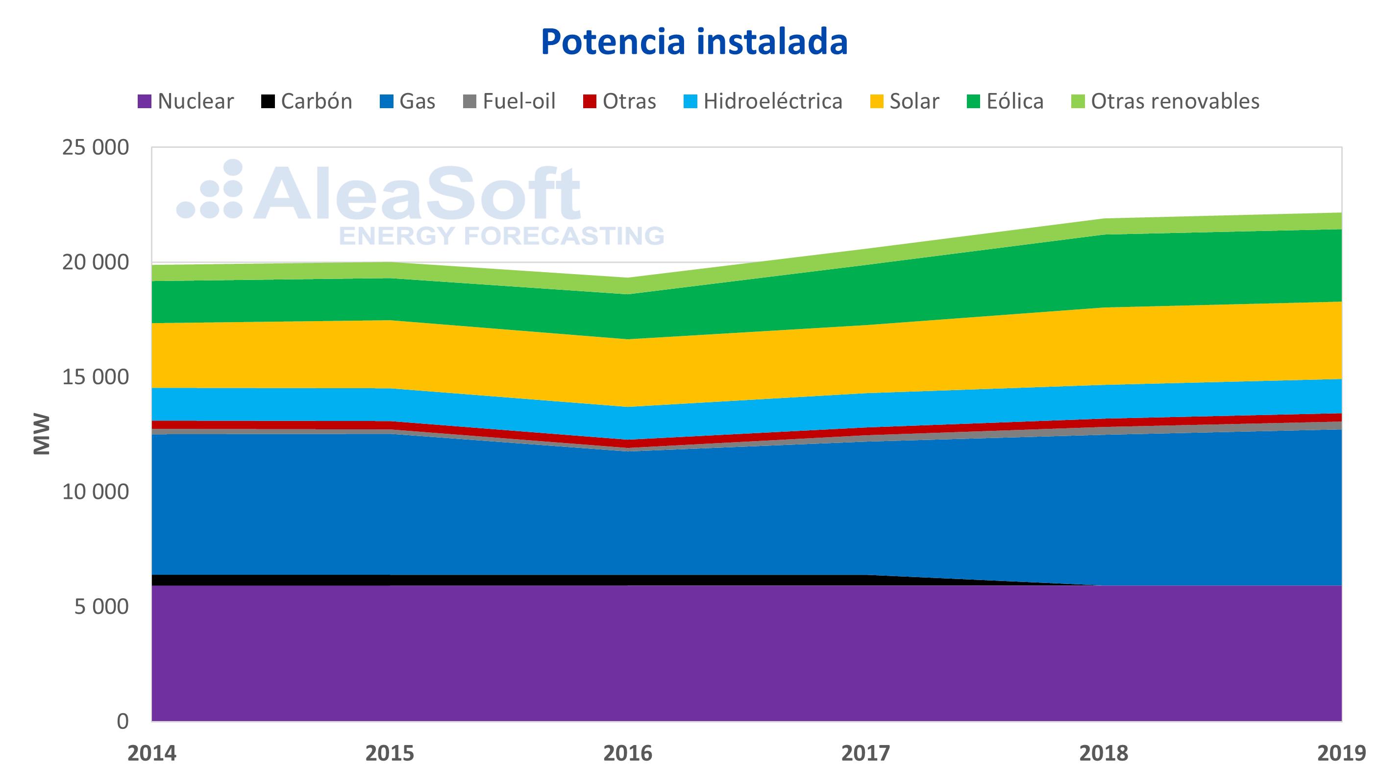 AleaSoft - Belgica potencia instalada