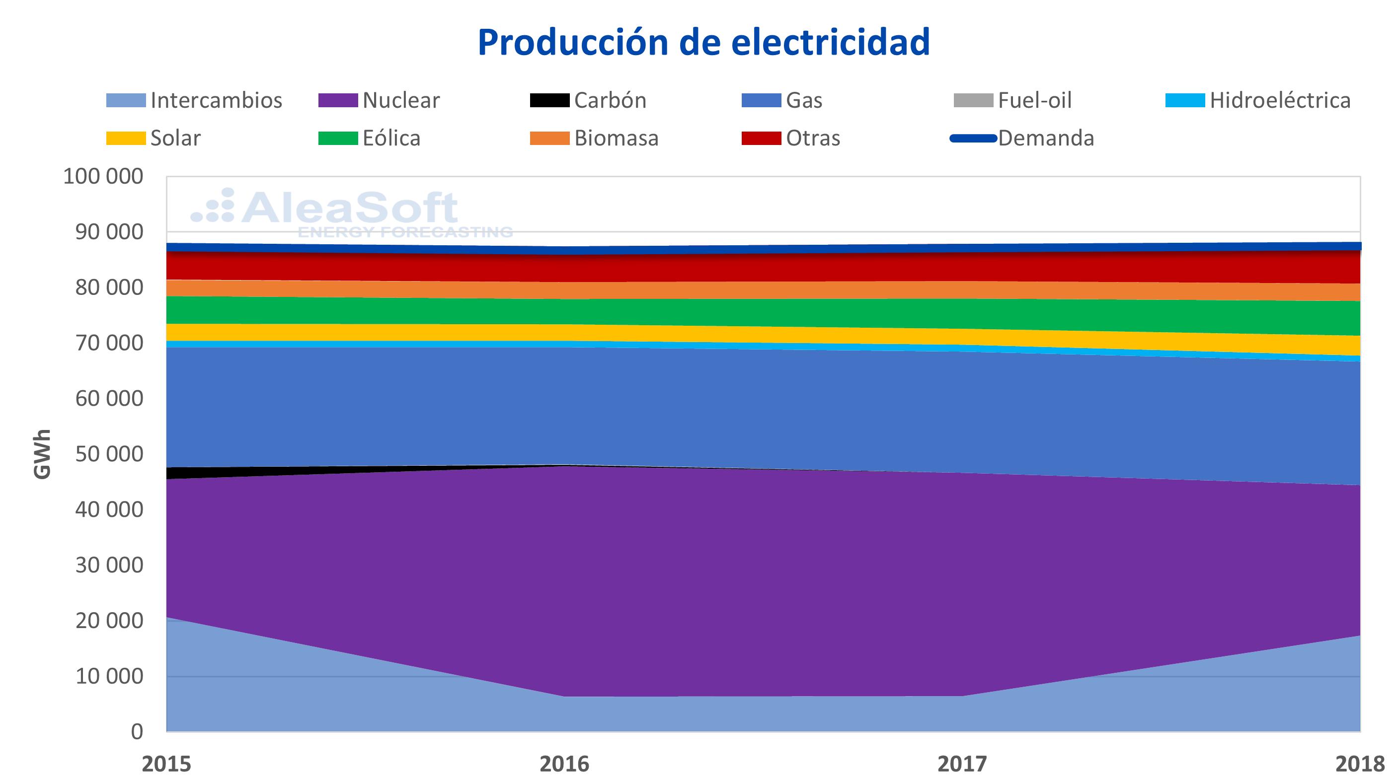 AleaSoft - Belgica producción electricidad
