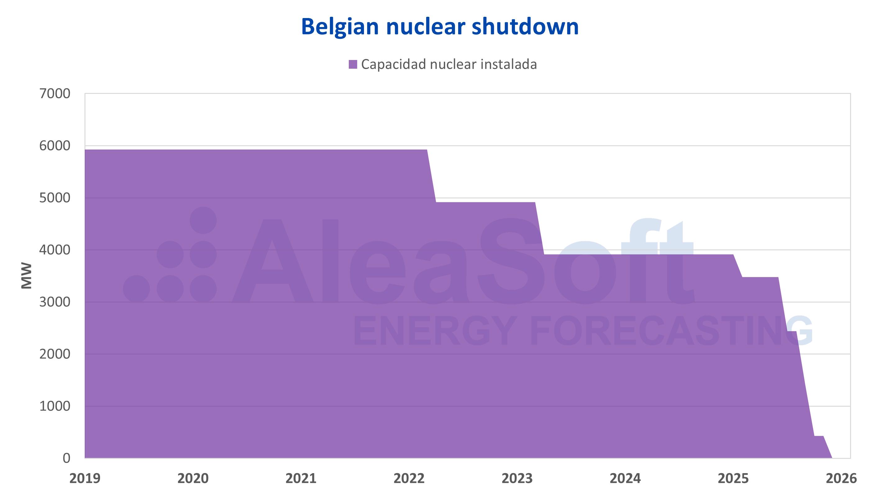 AleaSoft - Belgium nuclear shutdown