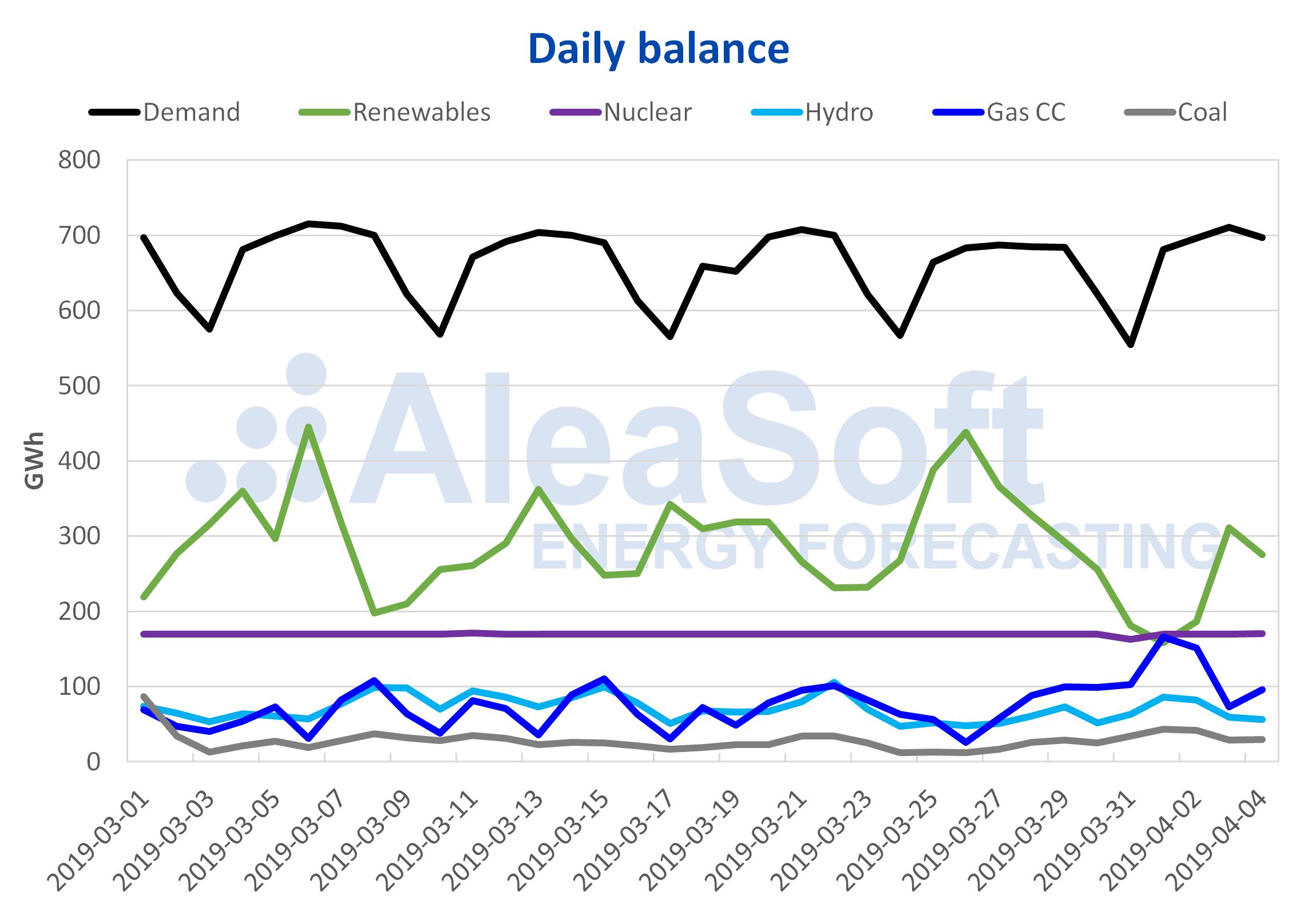 AleaSoft - Balance electricity Spain Demand Production