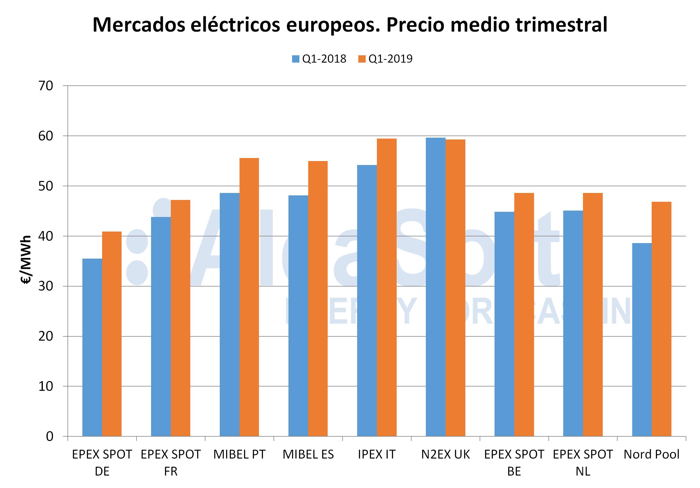 AleaSoft - Precio medio trimestral mercados europeos electricidad