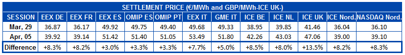 AleaSoft - Table settlement price european electricity futures markets
