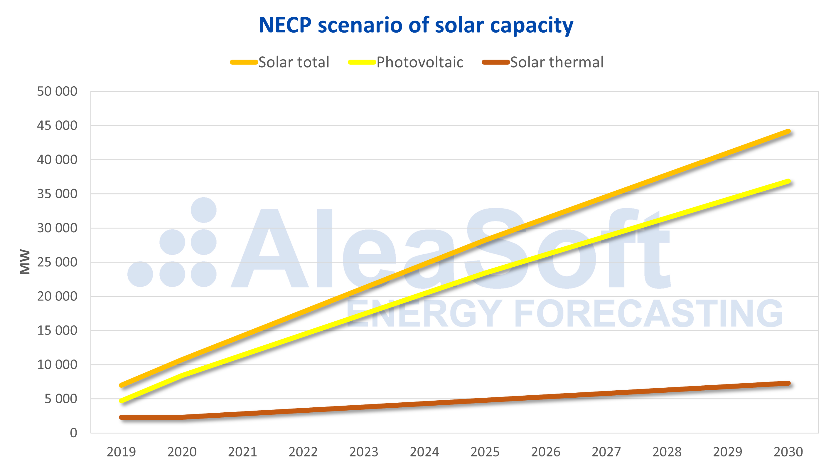 AleaSoft - PNIEC solar capacity photovoltaics thermosolar