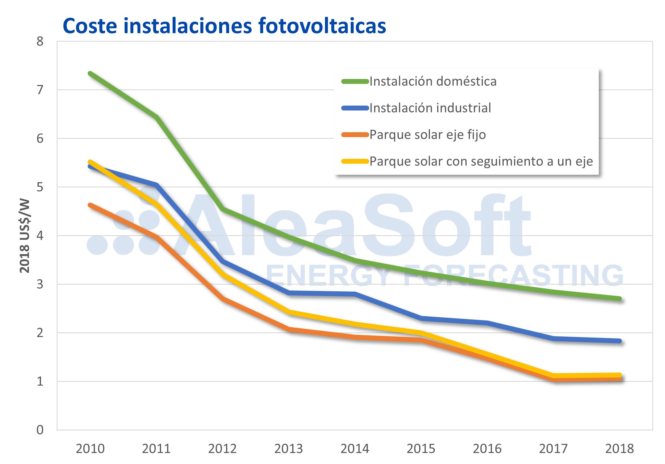 AleaSoft - Precios paneles placas fotovoltaicas