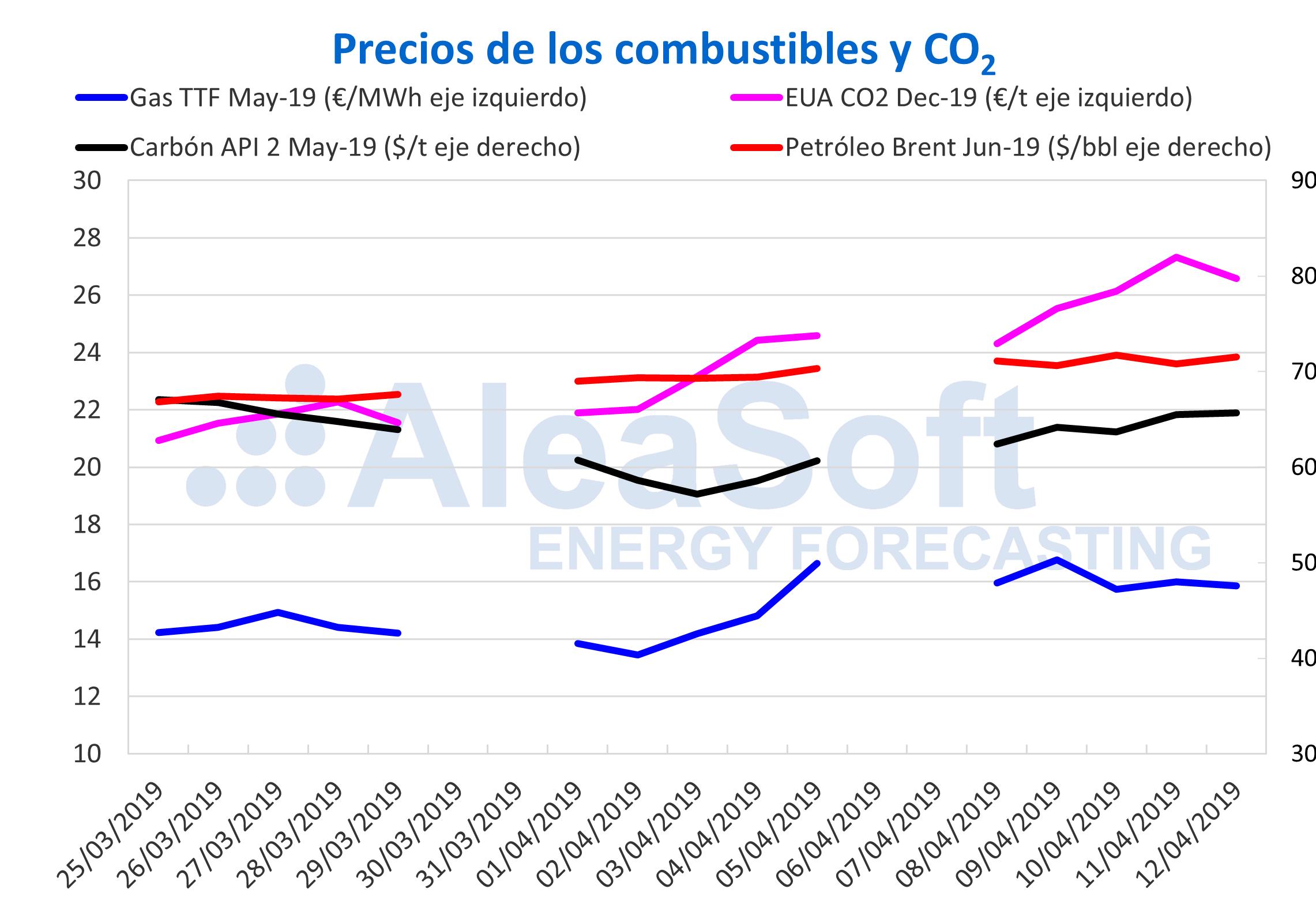 AleaSoft - Precios gas carbón Brent CO2