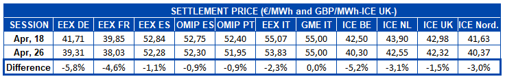 AleaSoft - Table settlement price european electricity futures markets