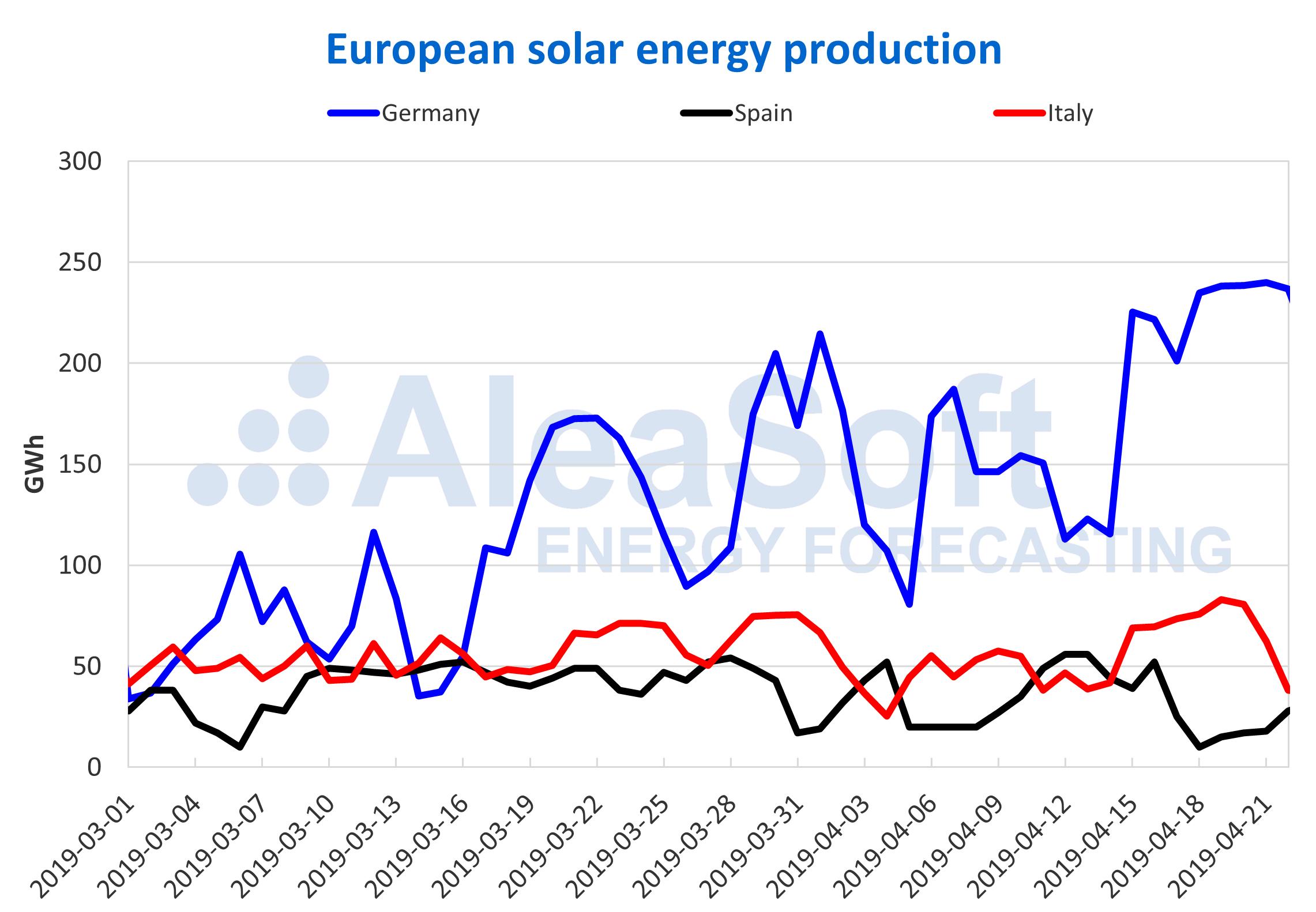 AleaSoft - Solar photovoltaic thermosolar energy production electricity Europe