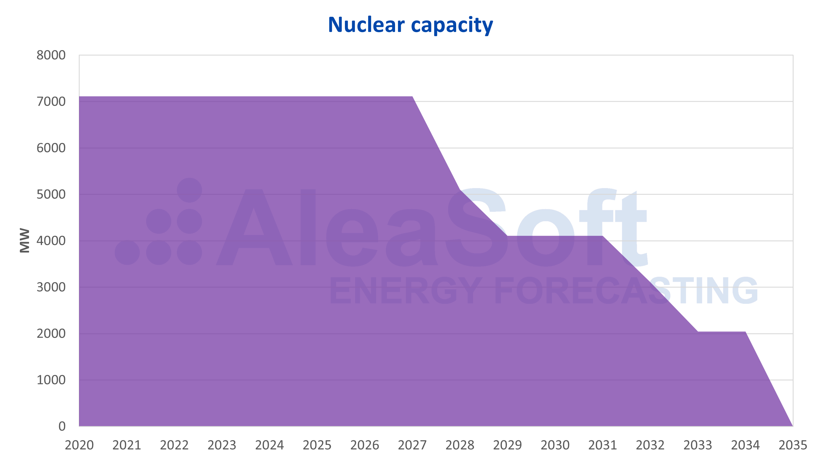 AleaSoft - Nuclear capacity shutdown Spain