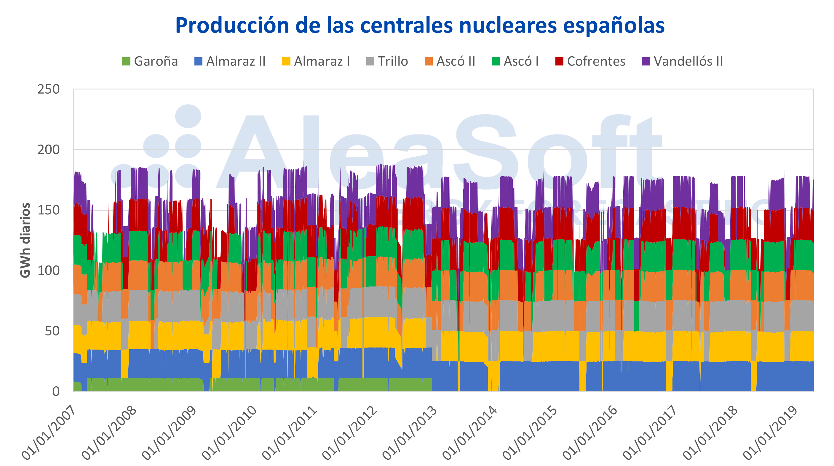 AleaSoft - Produccion electricidad centrales nucleares España