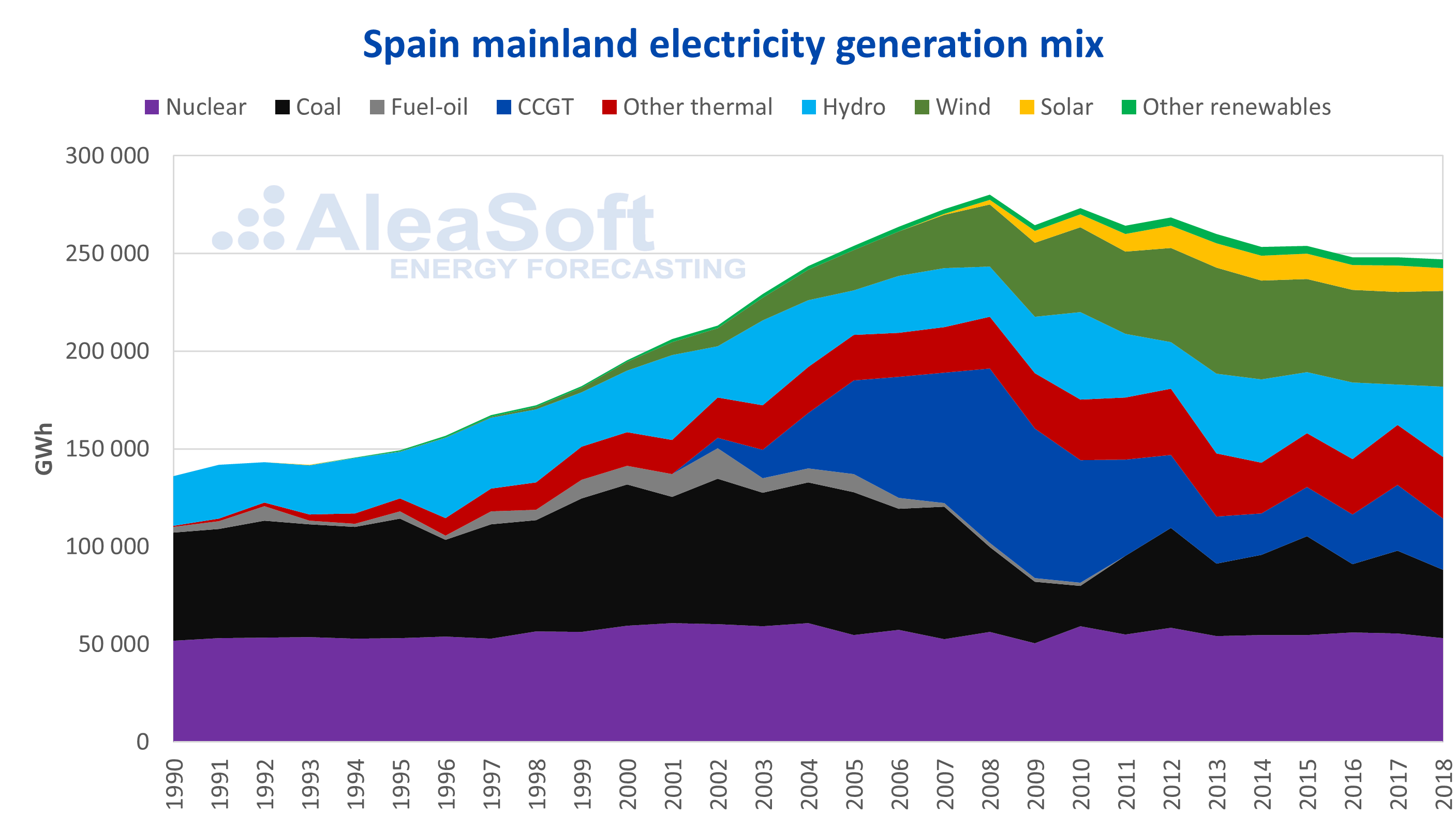 AleaSoft - Spain electricity generation mix