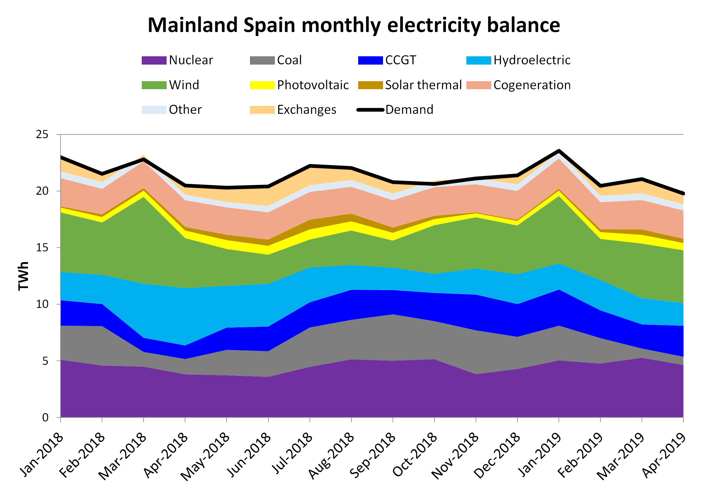AleaSoft - Monthly Balance electricity Spain Demand Production