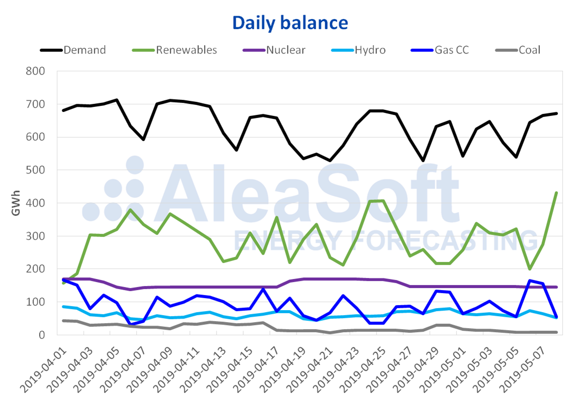 AleaSoft - Daily Balance electricity Spain Demand Production