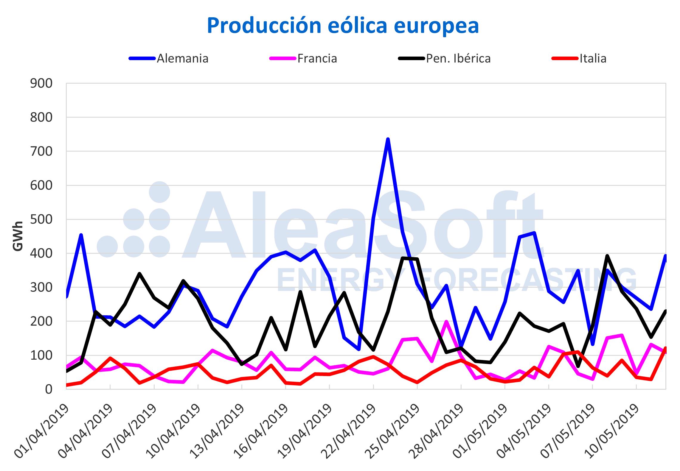 AleaSoft - Producción eólica electricidad Europa