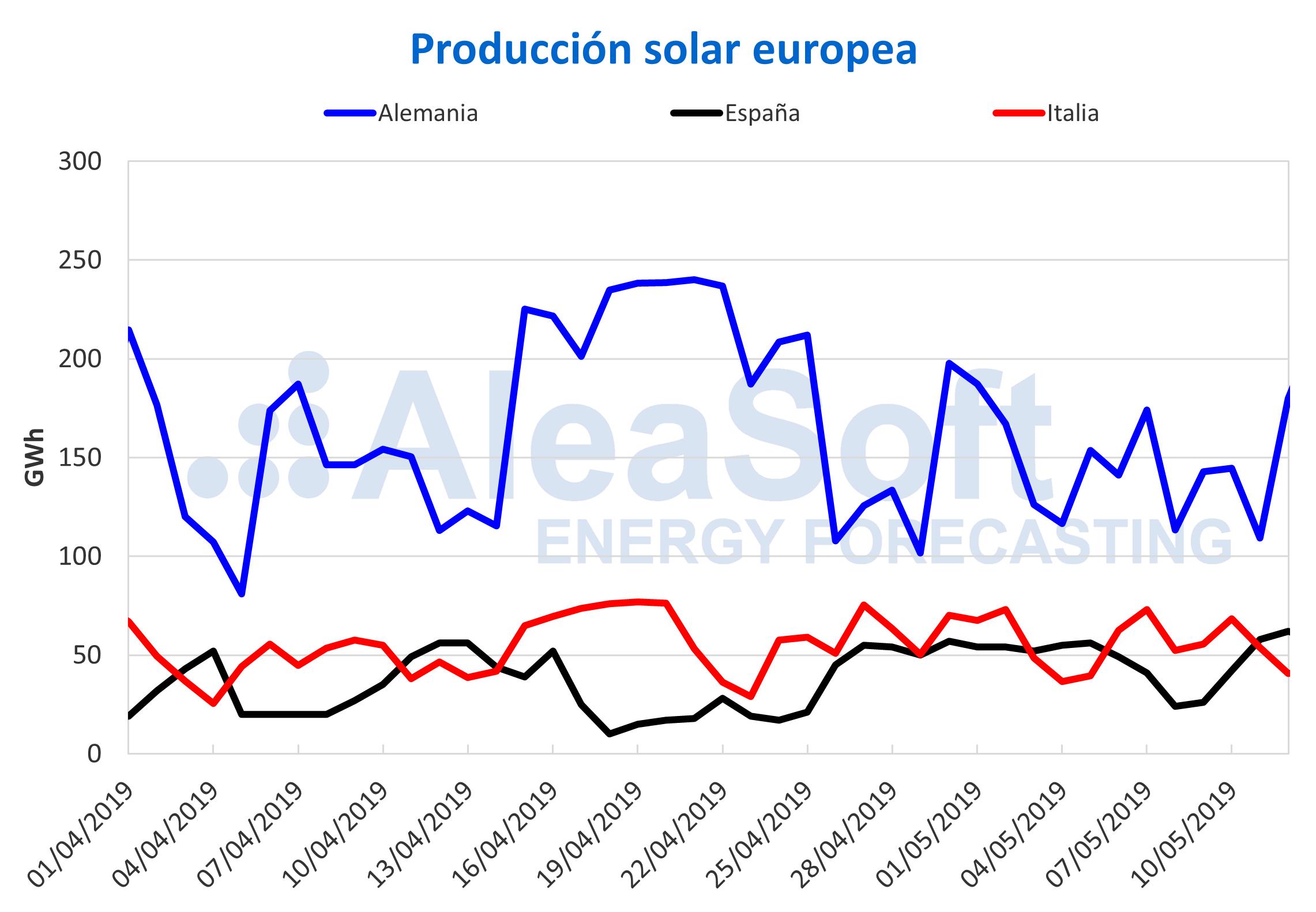 AleaSoft - Producción solar fotovoltaica termosolar electricidad Europa