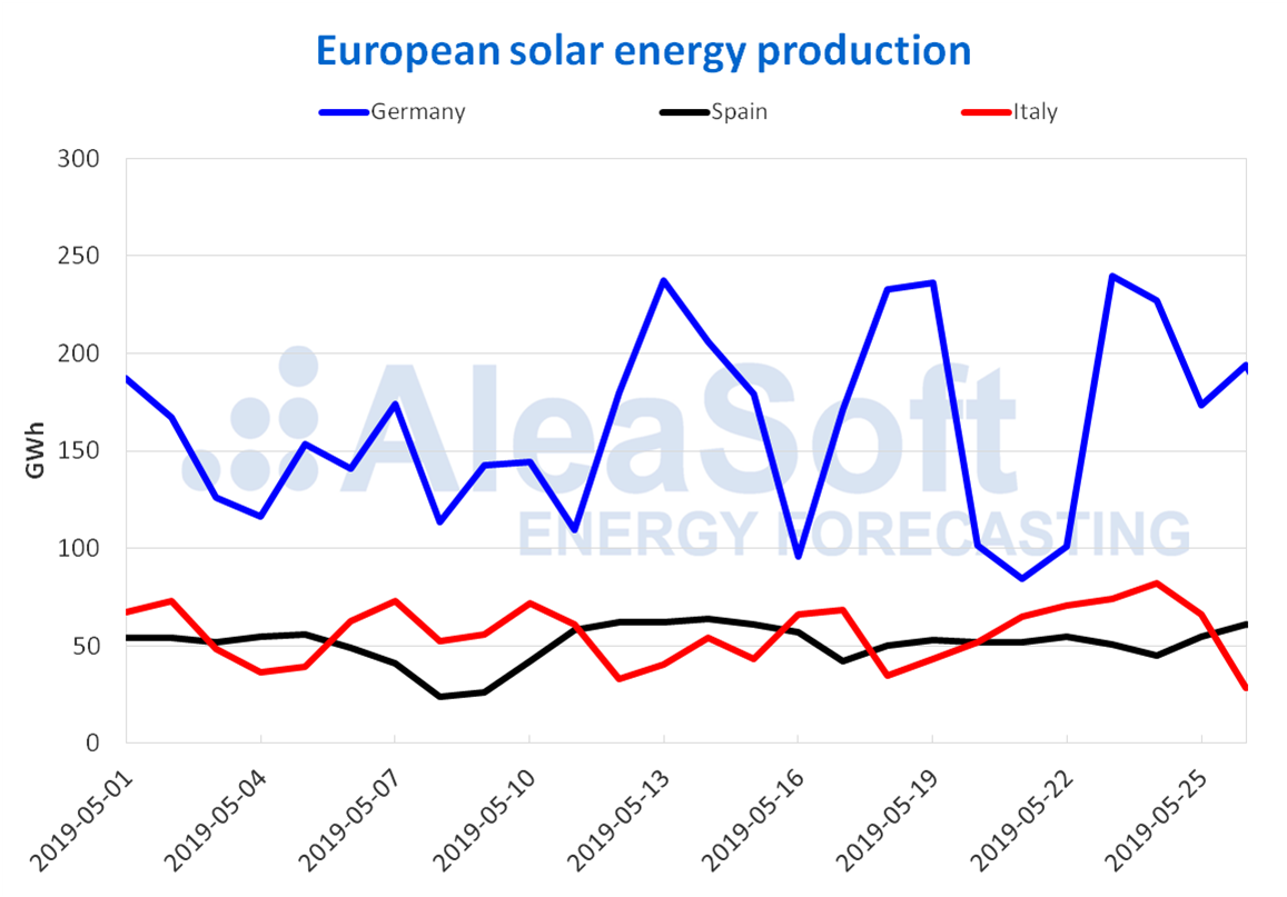 AleaSoft - Solar photovoltaic thermosolar energy production electricity Europe
