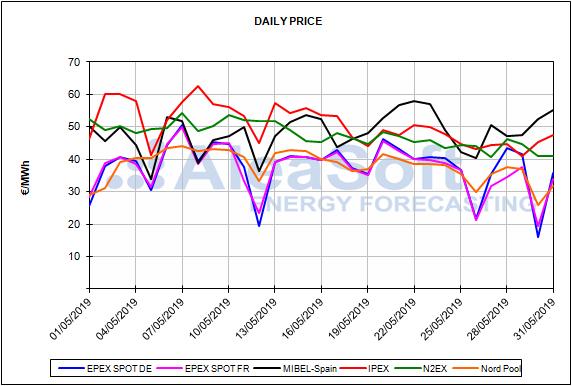 Informe de precios de mercados europeos de energía del mes de mayo de 2019