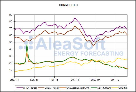 Rapport sur les prix du marché européen de l'énergie pour le mois de mai 2019