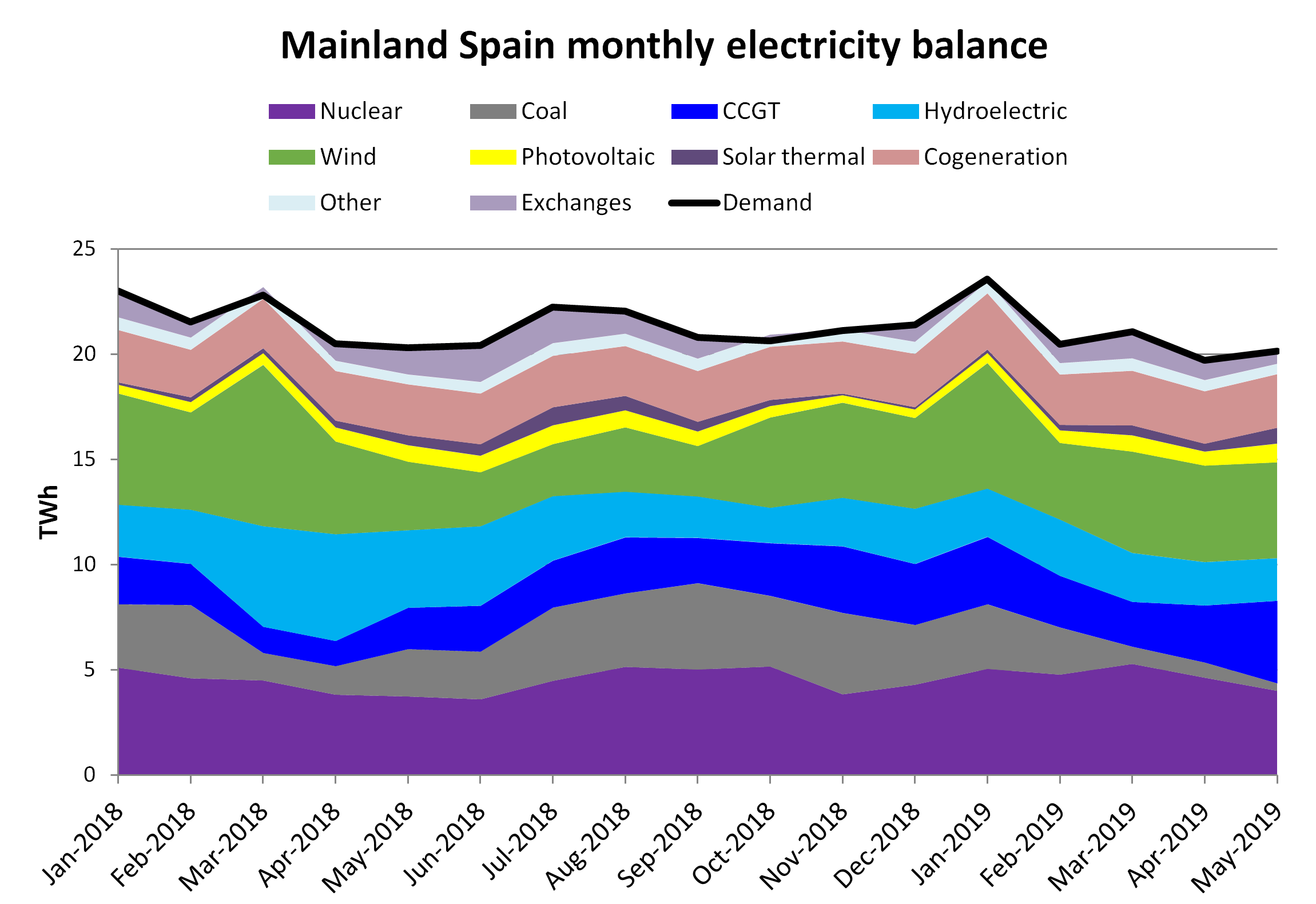 AleaSoft - Monthly electricity Balance Spain Demand Production