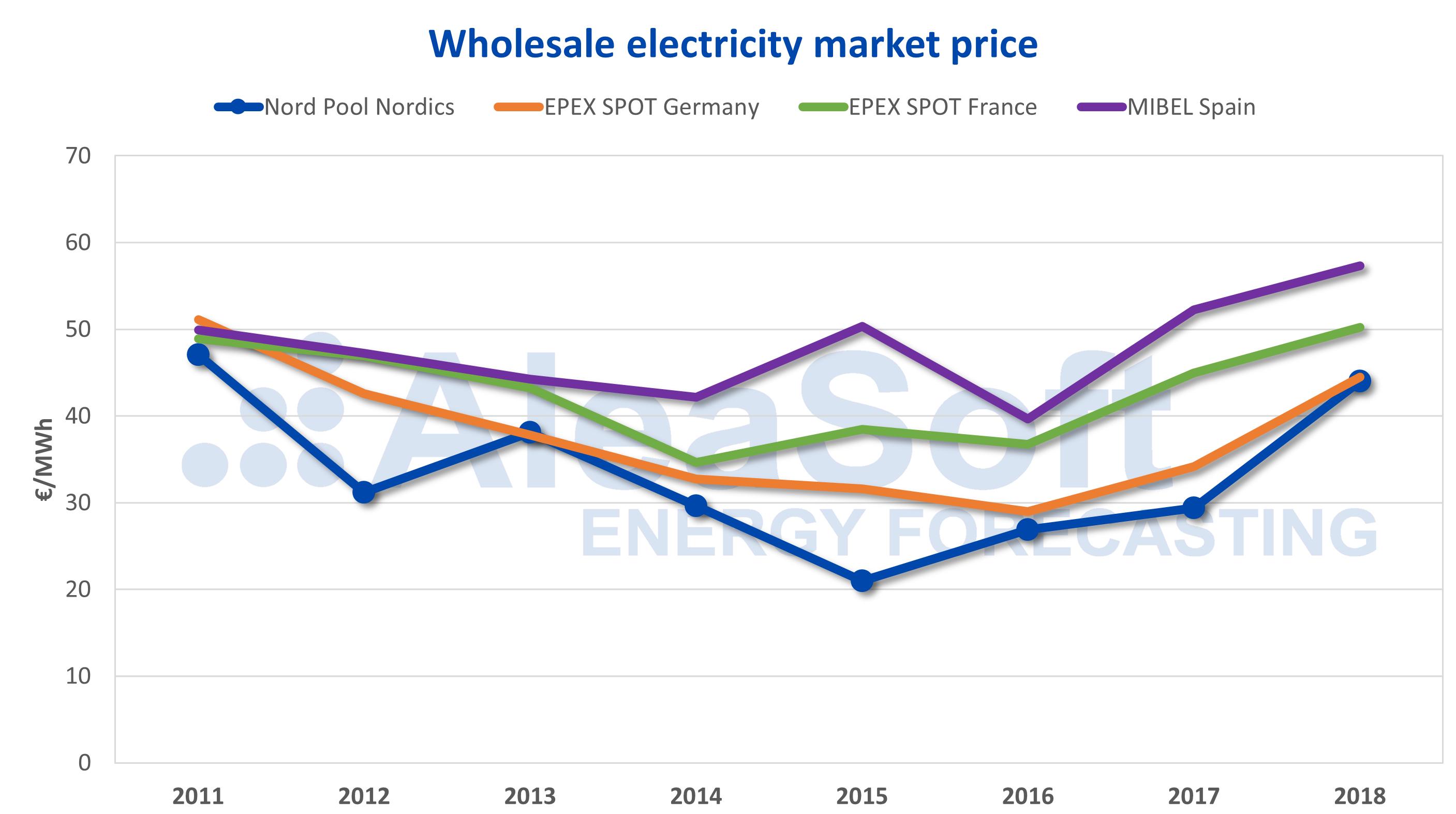 AleaSoft - Electricity market prices Europe