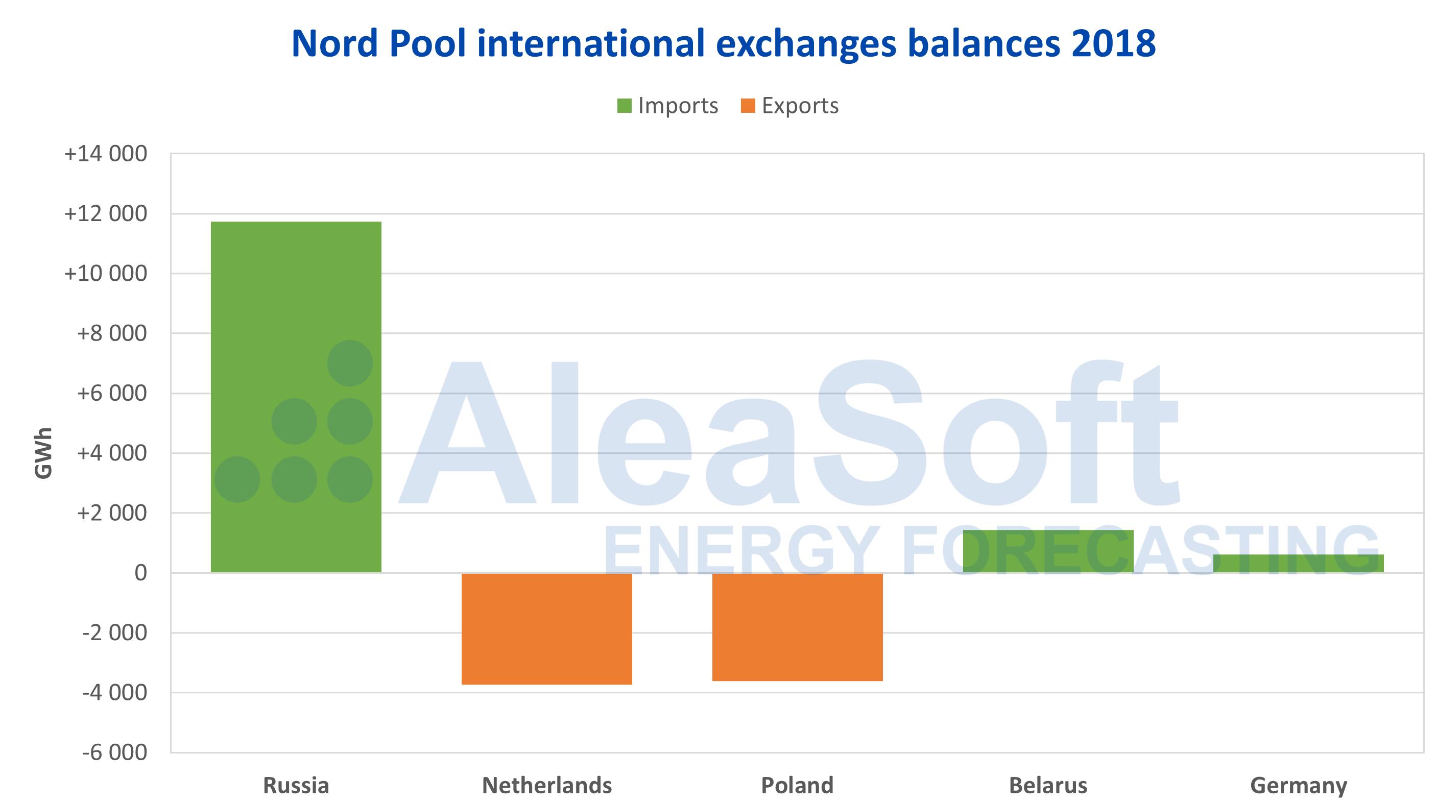 AleaSoft - Nord Pool balances international electricity exchanges 2018