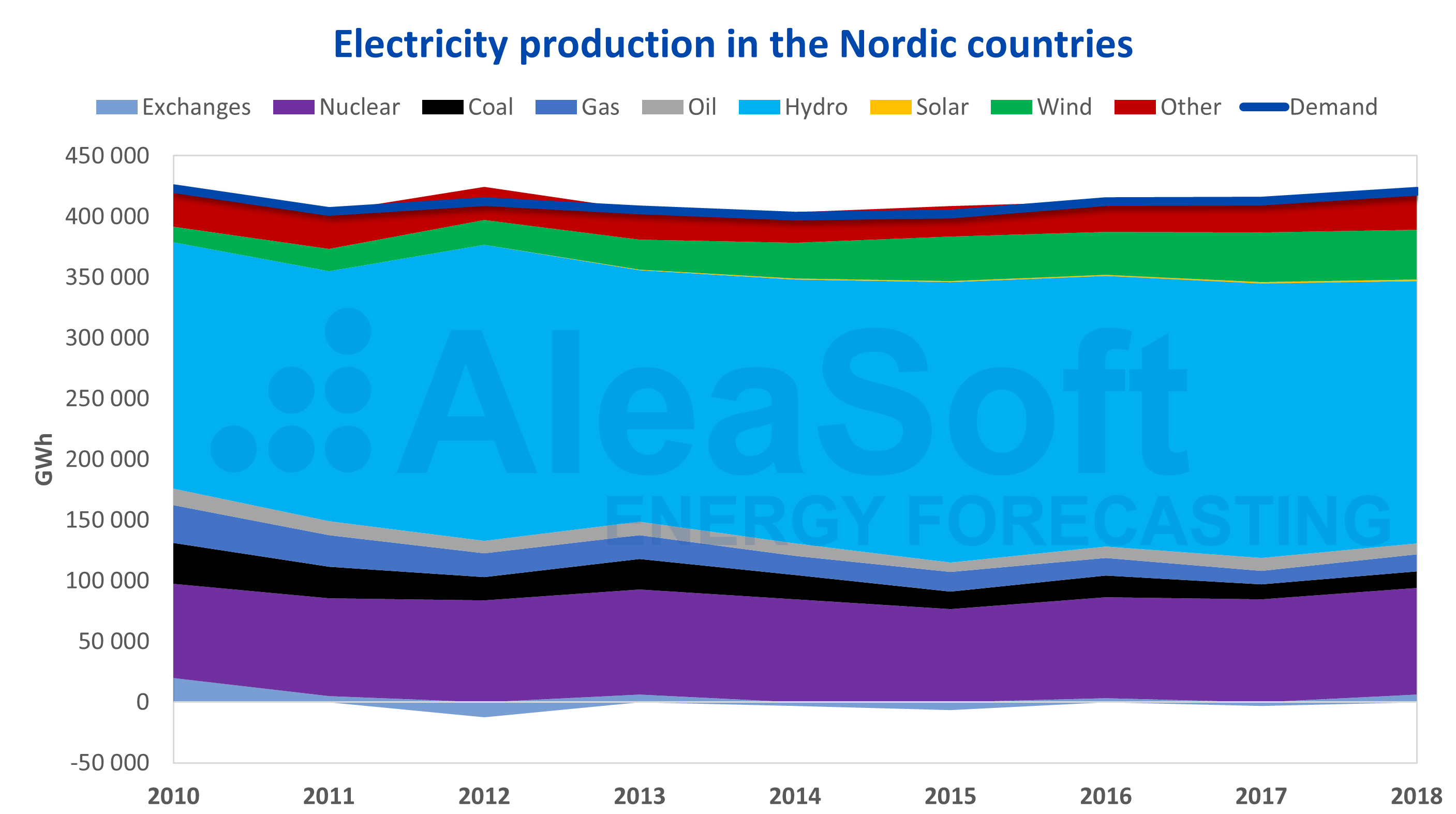 European Electricity Markets Panorama Nordic Countries