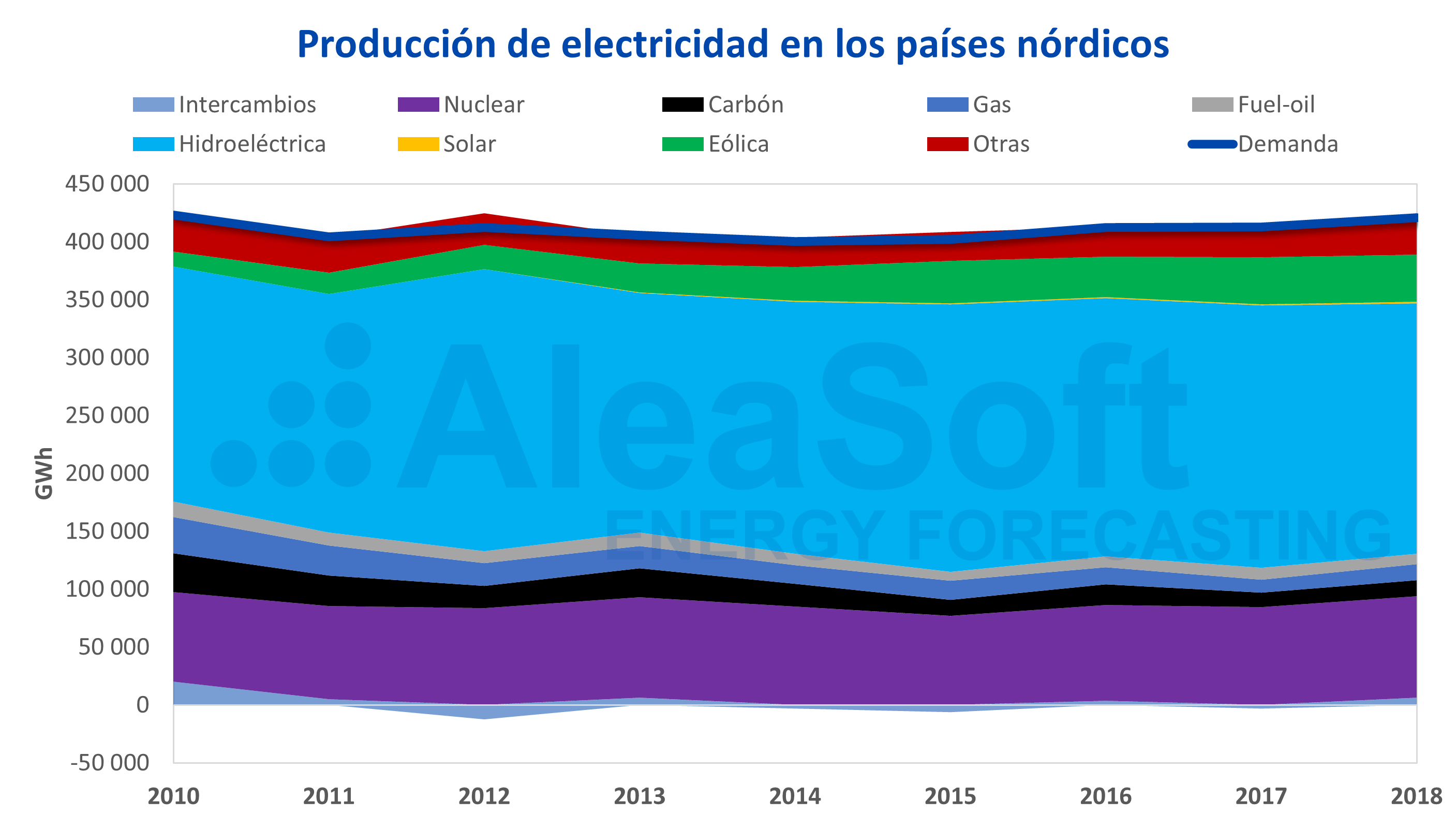AleaSoft - Nord Pool mix generacion electricidad