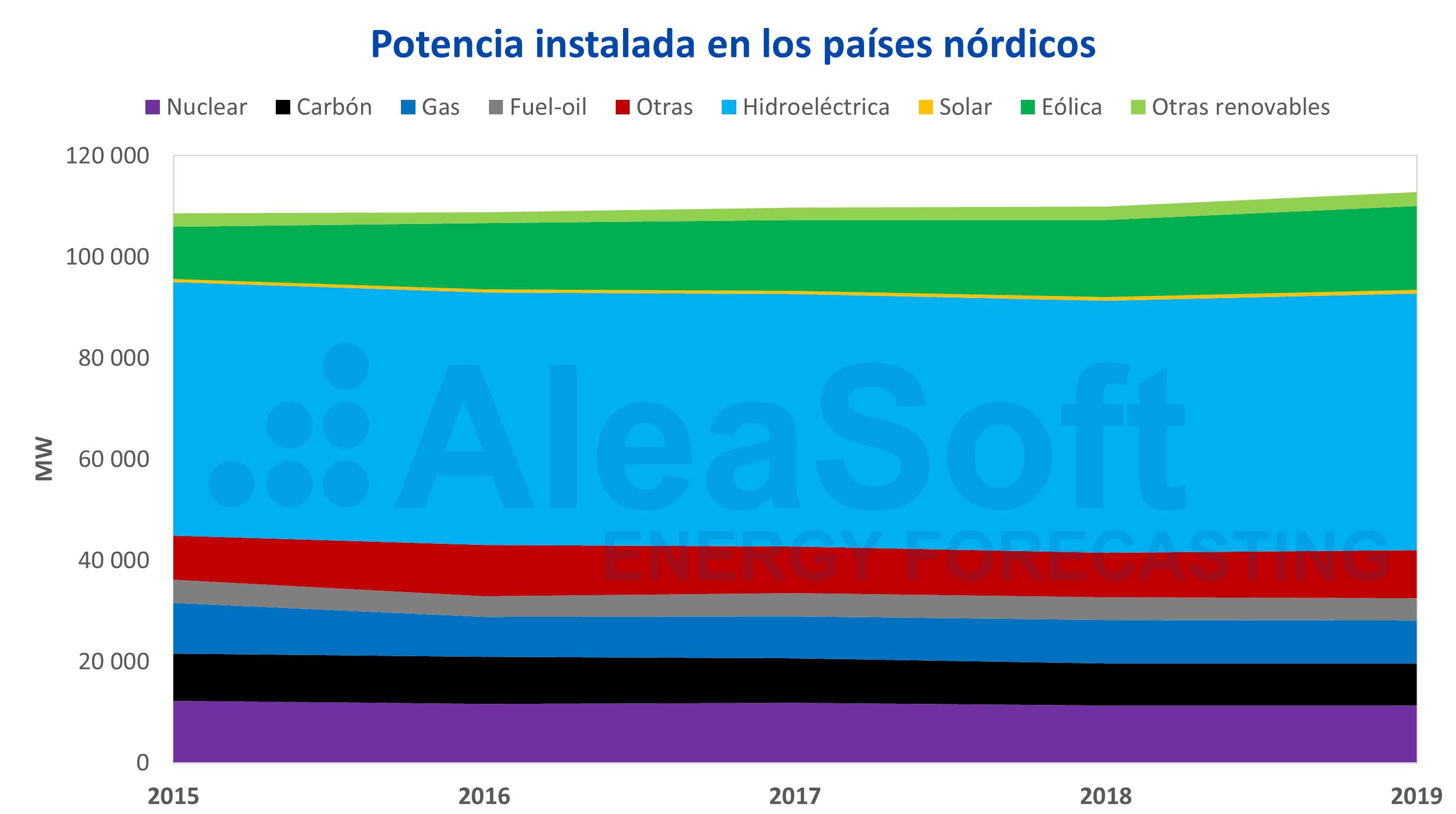 AleaSoft - AleaSoft Nord Pool potencia instalada