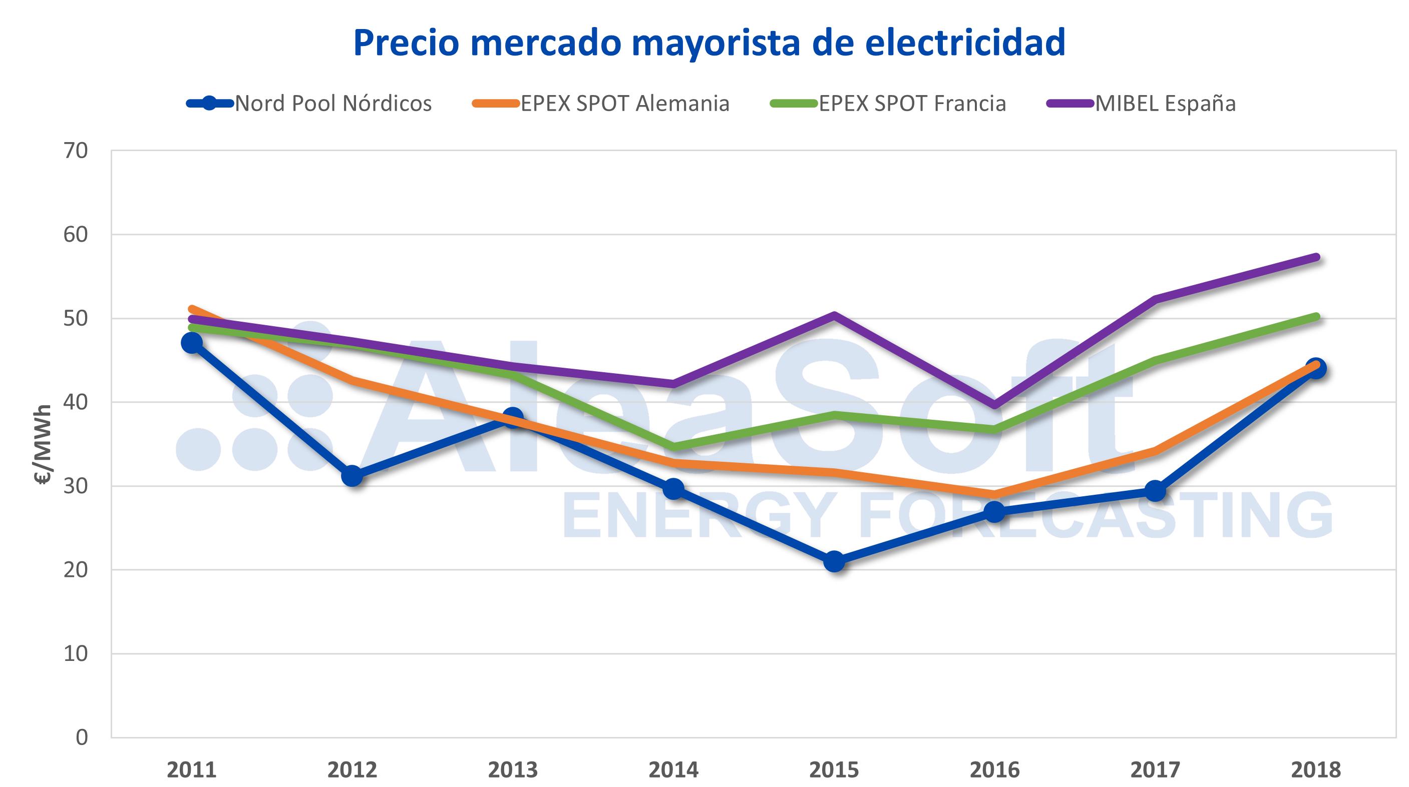 AleaSoft - Precios mercados electricidad Europa