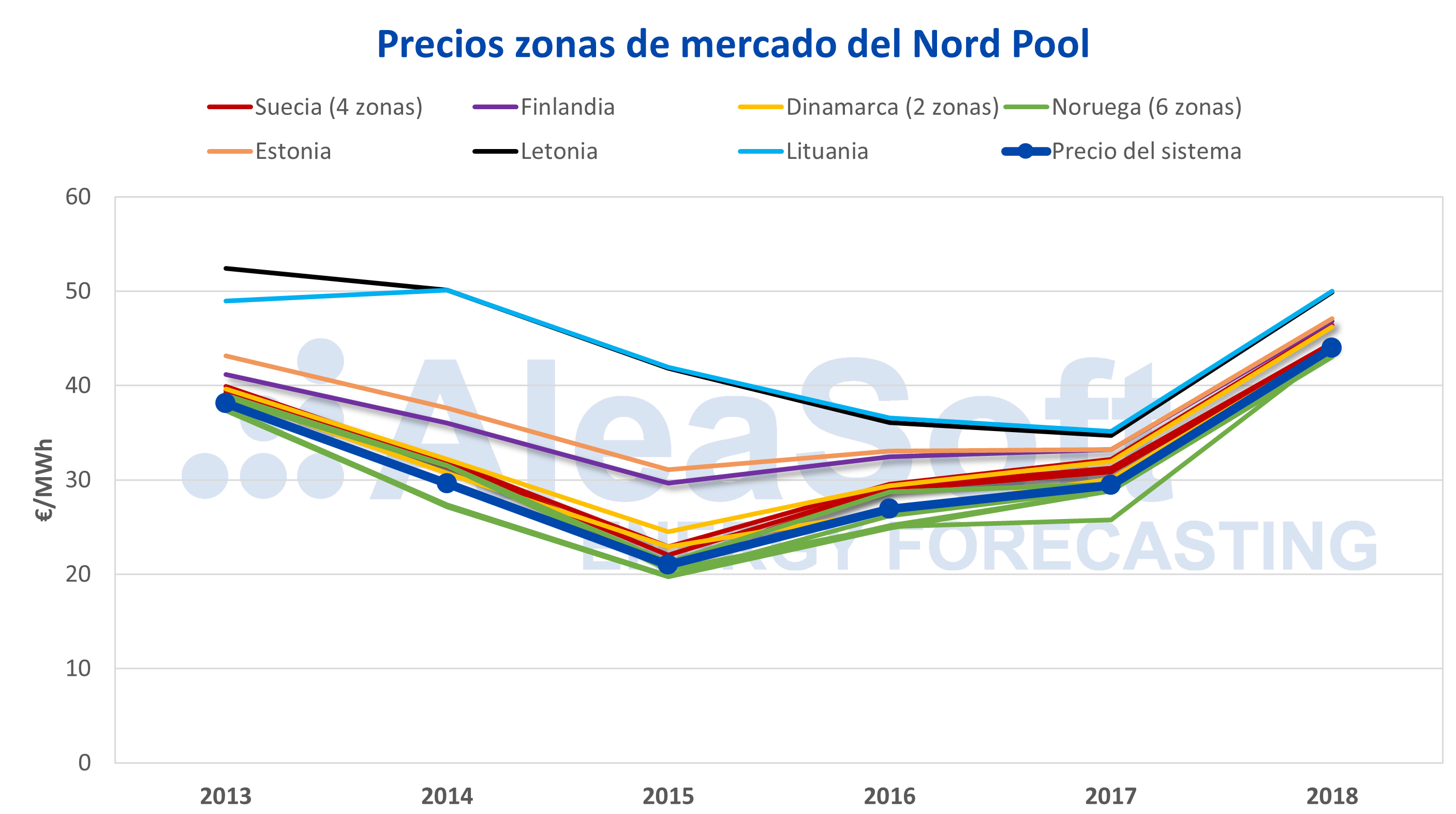 AleaSoft - Precios zonas mercados electricidad Nord Pool