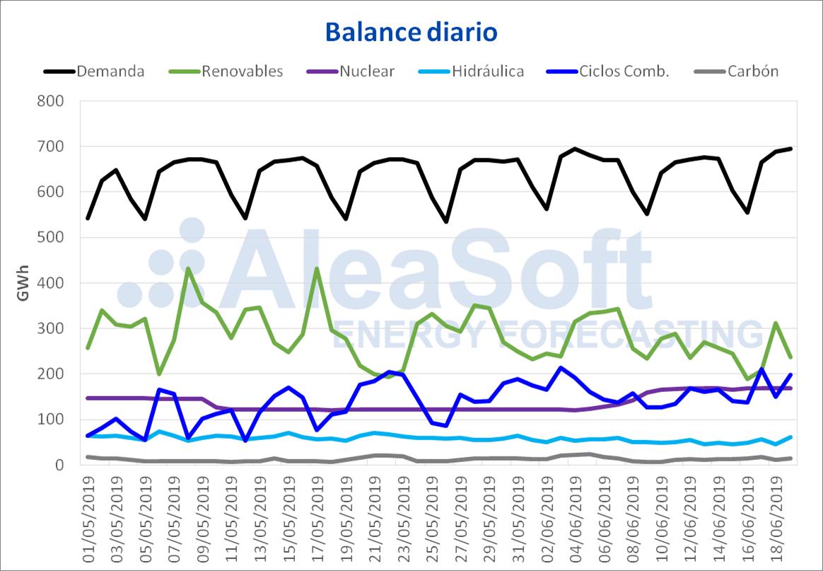 AleaSoft - Balance diario electricidad España Demanda Produccion