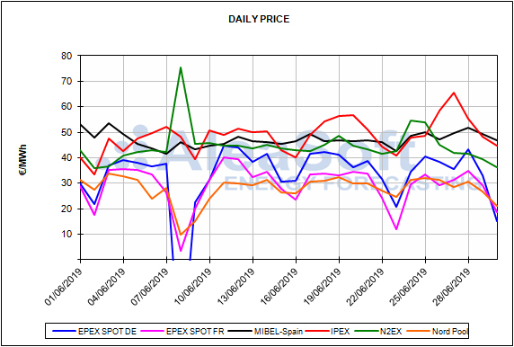 Report European energy market prices for the month of June 2019