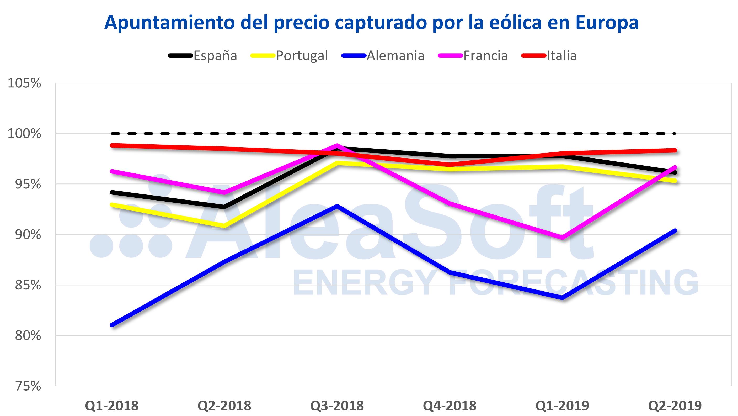 AleaSoft - Apuntamiento precio capturado eolica Europa