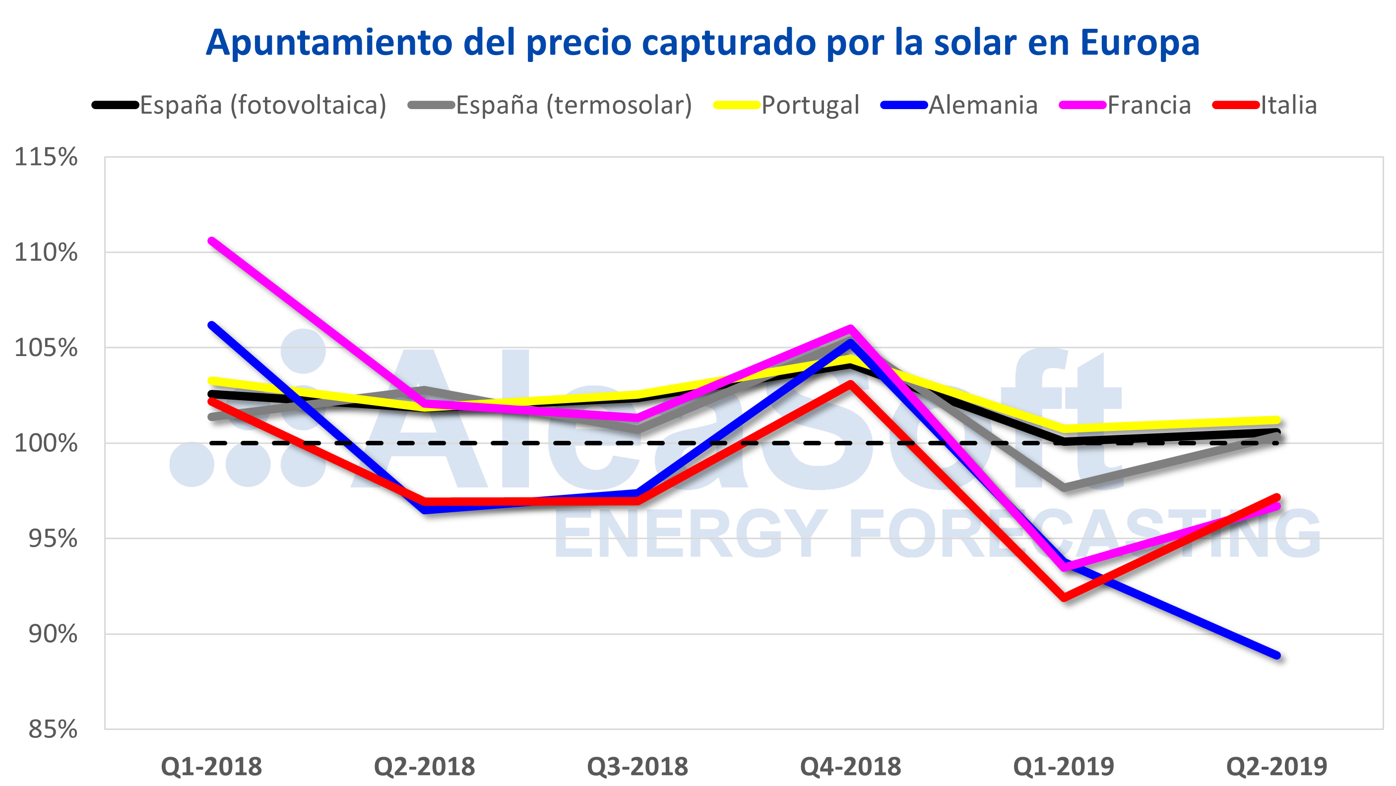 AleaSoft - Apuntamiento precio capturado solar fotovoltaica termosolar Europa