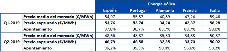 AleaSoft - Precio capturado energia eolica