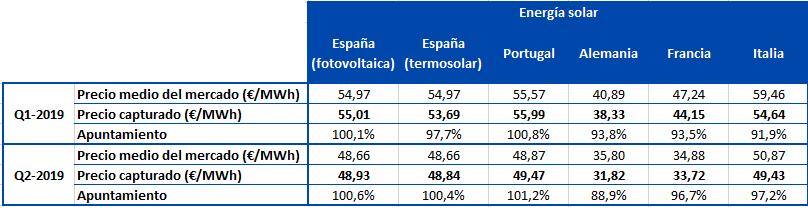 AleaSoft - Precio capturado energia solar