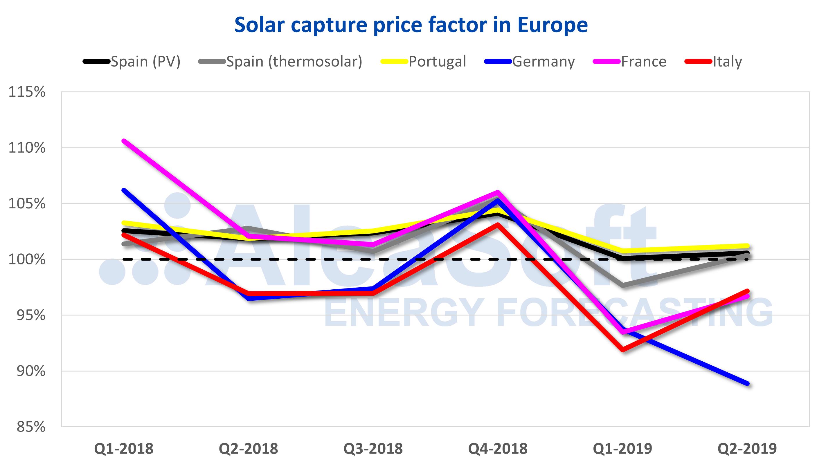 AleaSoft - Solar photovoltaic thermosolar capture price Europe