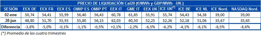 AleaSoft - Tabla precio liquidacion mercados futuros electricidad europa Cal20