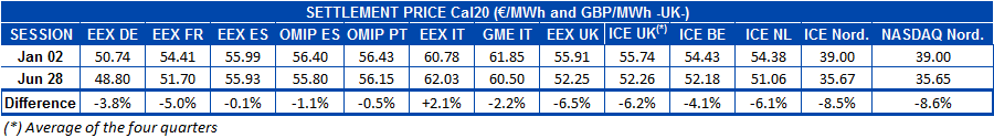 AleaSoft - Table settlement price european electricity futures markets Cal20