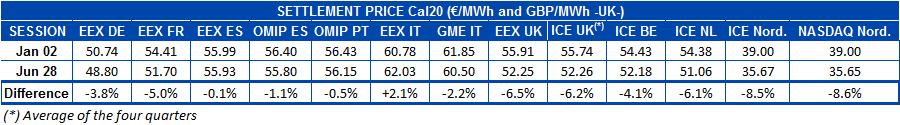 AleaSoft - Table settlement price european electricity futures markets Cal20