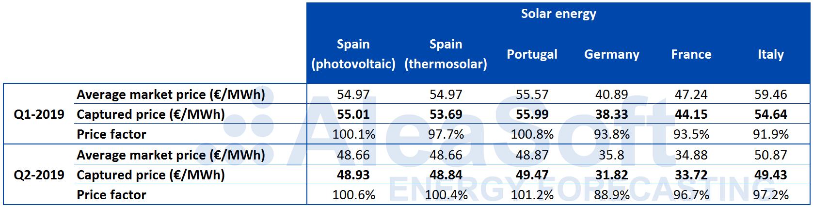 AleaSoft - Table solar photovoltaics thermosolar captured price Europe