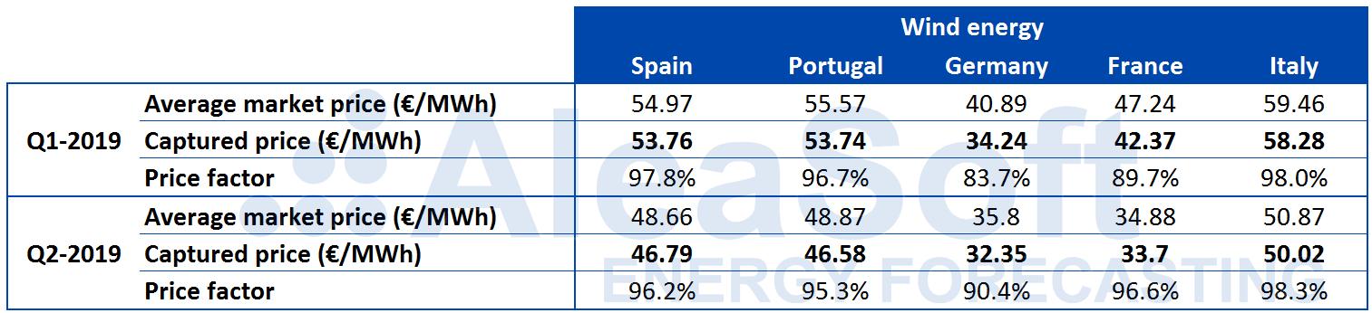 AleaSoft - Table wind captured price Europe