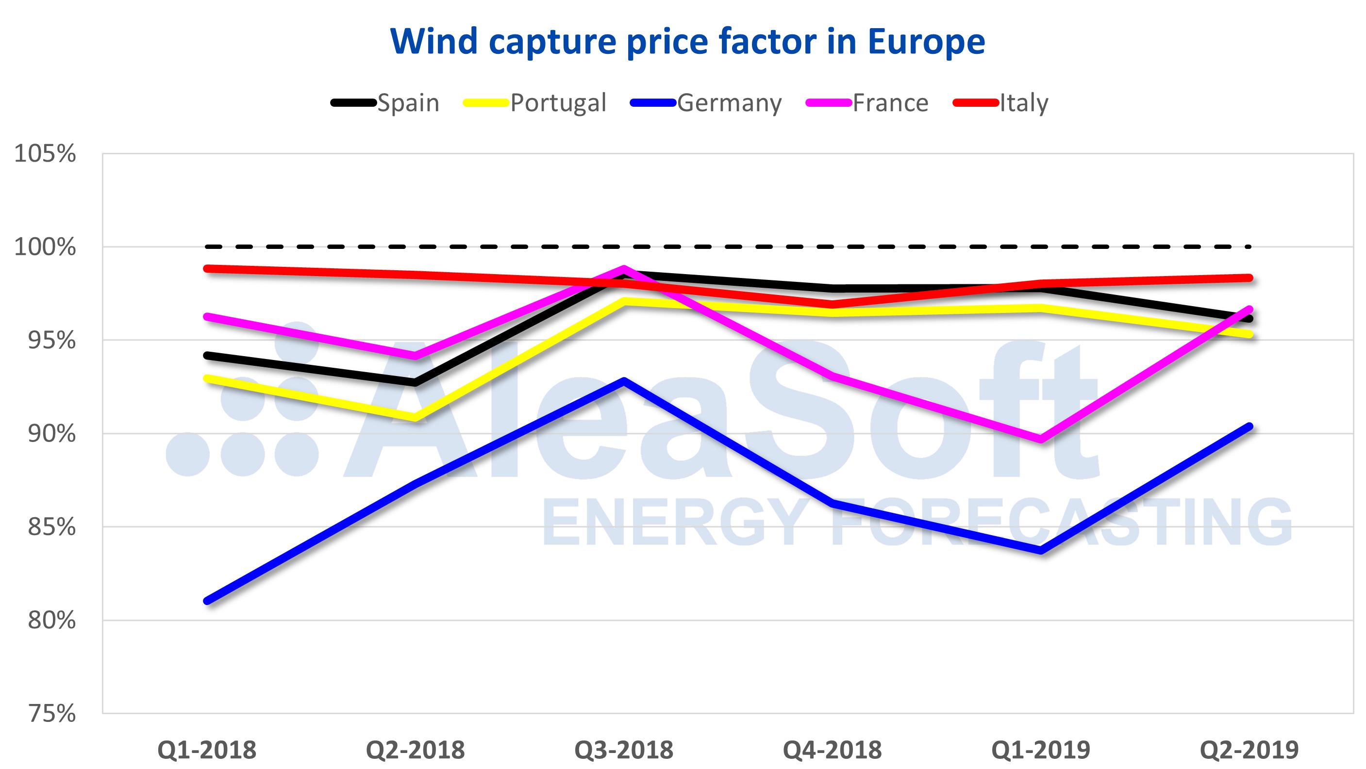 AleaSoft - Wind capture price Europe
